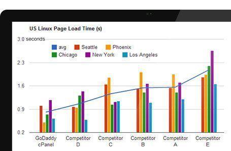 Fast sites = happy visitors